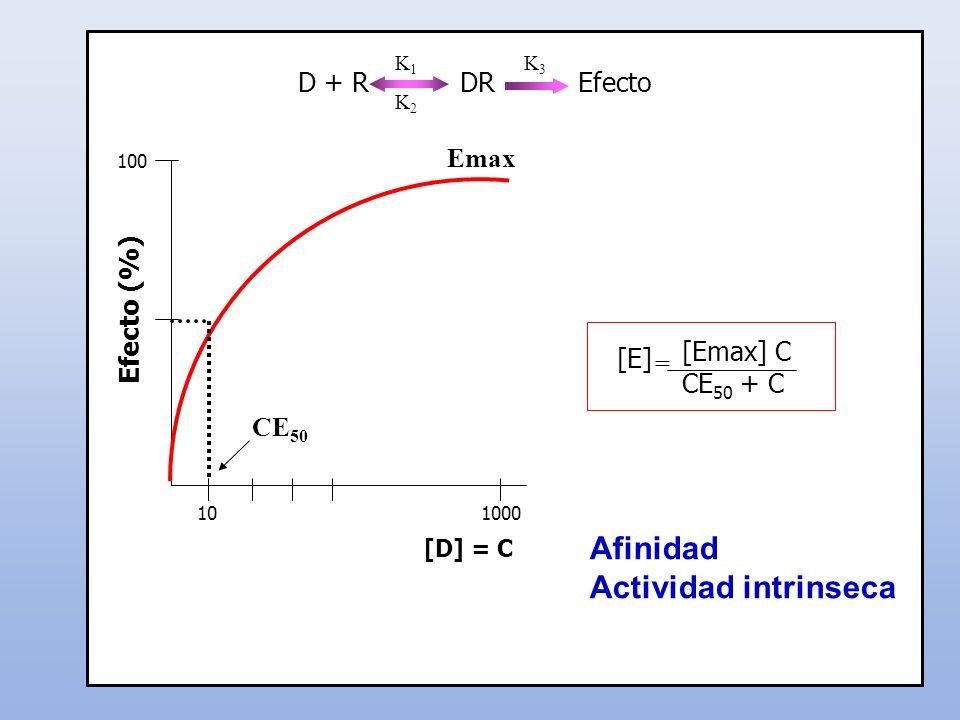 Afinidad Actividad intrinseca D + R DR Efecto Emax Efecto (%) [Emax] C